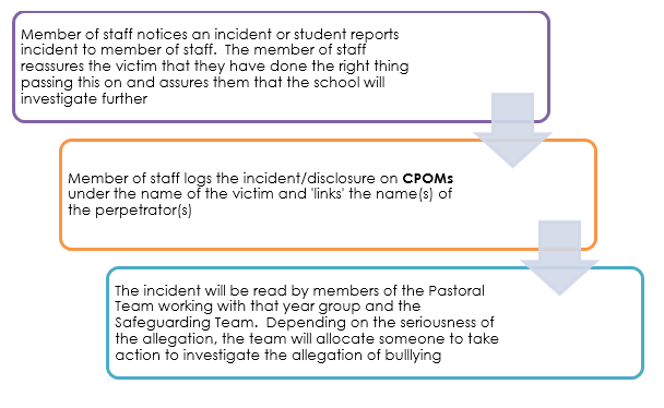 Anti bullying policy diagram